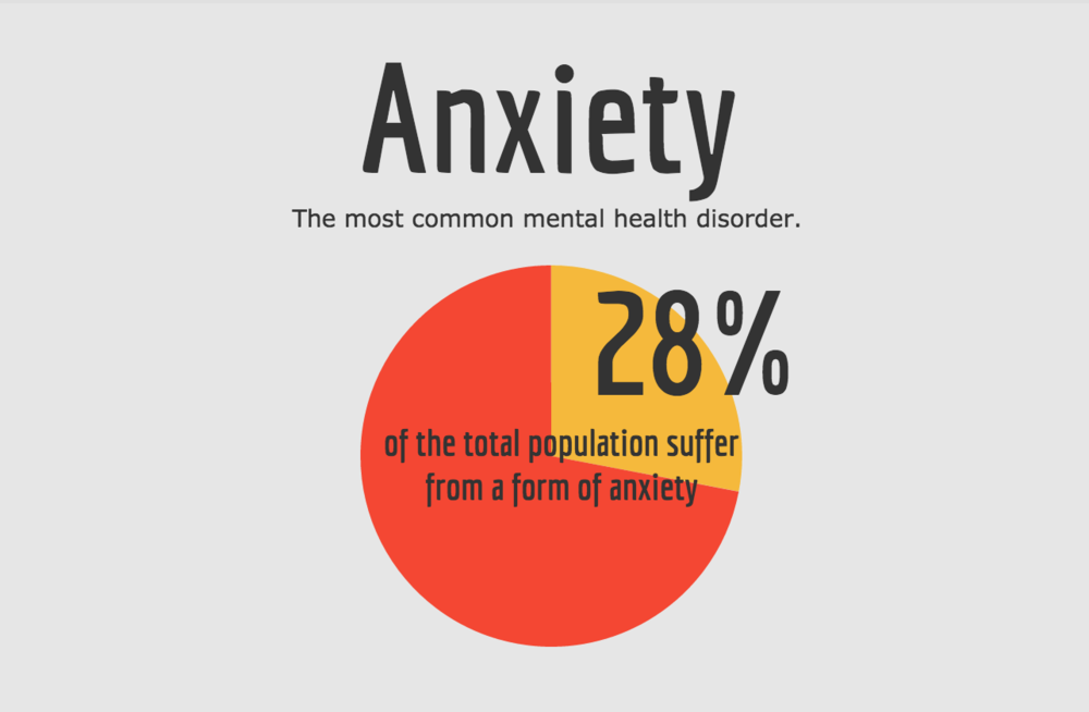 anxietatea